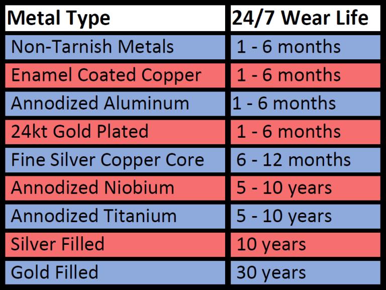 UnkamenSupplies Metal Durability Chart